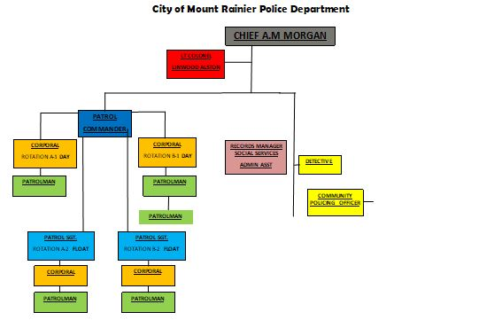 Meet Your Officers | Mount Rainier, MD